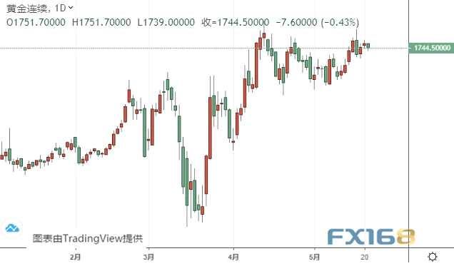 鮑威爾攜美國重要數據來襲、警惕市場劇烈波動 黃金、白銀、歐元、美元指數、英鎊、日元及澳元最新技術前景分析
