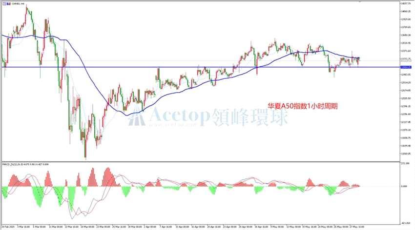 领峰环球:股指评论 欧美股指分化