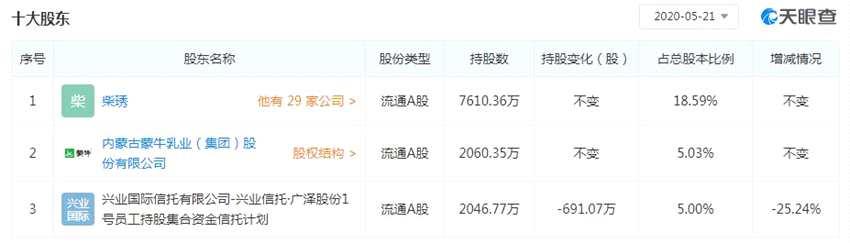 妙可蓝多:兴业信托减持3.7451%公司股份