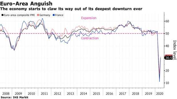 隨著封鎖措施解除,歐元區經濟下滑可能在觸底