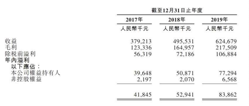 新股消息 | 物业公司第一服务递表港交所,关联方当代置业(01107)为最大客户