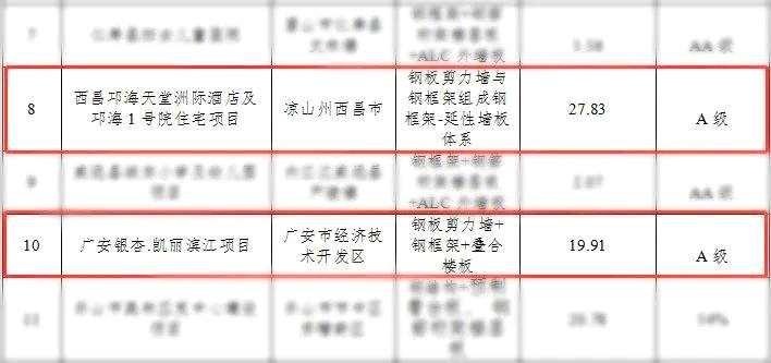 杭萧钢构两项工程入选四川省2020年度首批装配式建筑示范项目名单