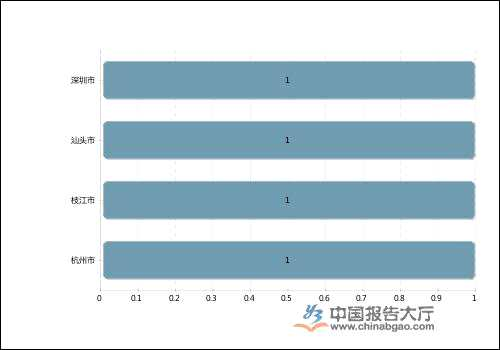2020年中國無紡布上市公司利潤規模排行榜(一季度)