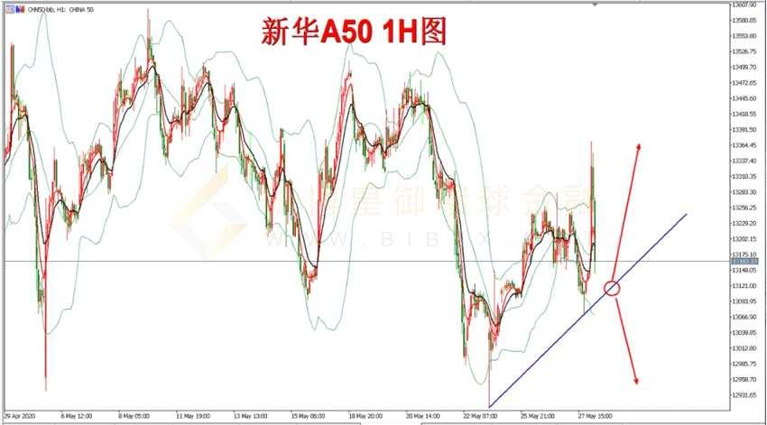 铸博皇御环球金融:股市纵览 全球股市强势反弹