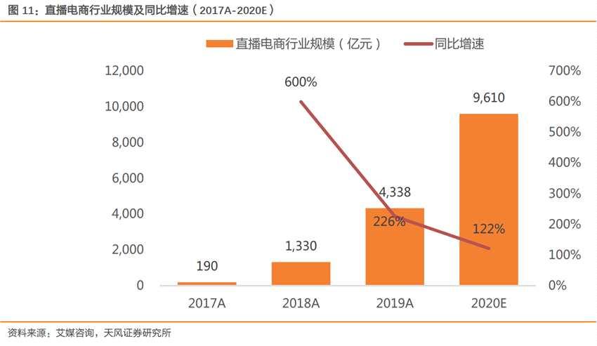 电商直播有望引爆6000亿销售 618大促受益股名单来了