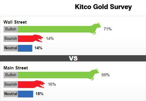 Kitco黃金調查:金市看漲情緒高漲 黃金和白銀下周料將發出耀眼光芒
