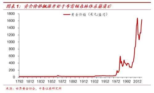 梁中華:紙幣泛濫下如何配置財富?——兼談黃金與茅臺的關系?