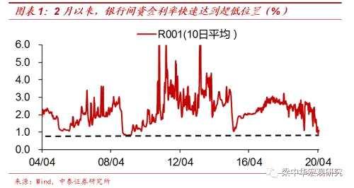 梁中華:中國存款降息的條件或已成熟