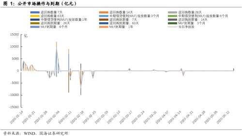 靳毅:央行減量平價續作MLF 利率債供給高峰持續