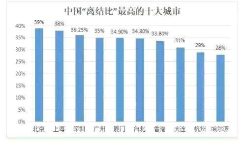 齊俊杰:離婚人數暴增!現代婚姻制度面臨挑戰