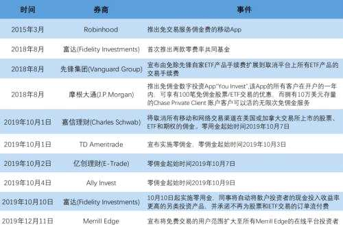 徐楊:以小見大,從嘉信公司看財富管理和投顧崛起