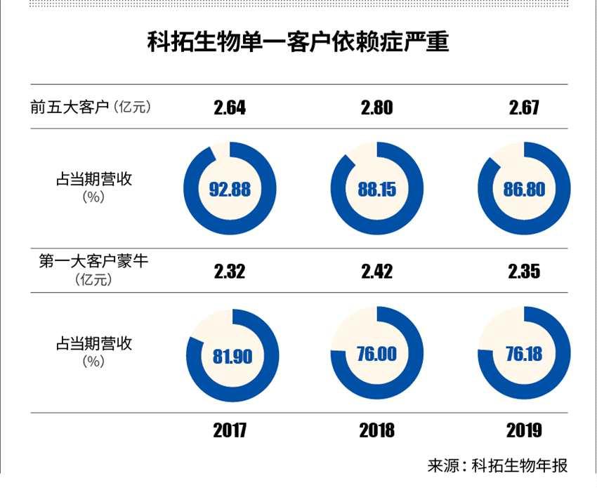 """科拓生物創業板ipo募股,""""蒙牛依賴癥""""難解"""