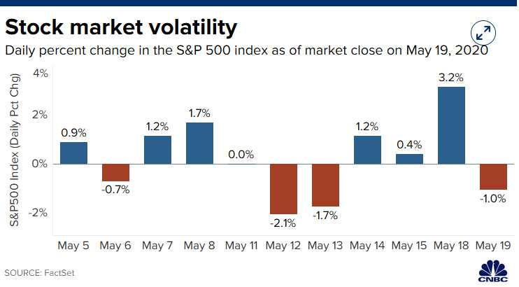 """今天的大行情來了:華爾街的""""瘋狂""""繼續!全球市場再爆發、原油大漲4%……"""