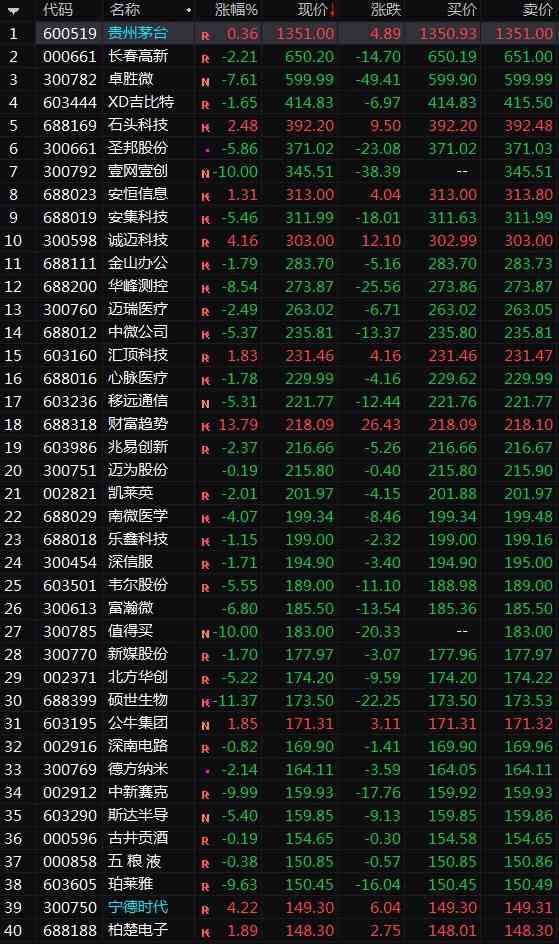 一大波高價股淪陷!何事驚擾?百元股年均上漲200%