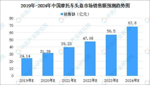 2020年中國摩托車頭盔市場規模將超過30億(圖)