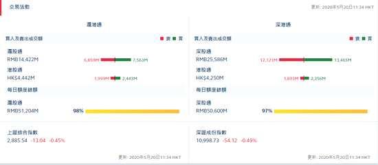 北向資金凈流入20.08億港元 滬股通凈流入7.04億港元