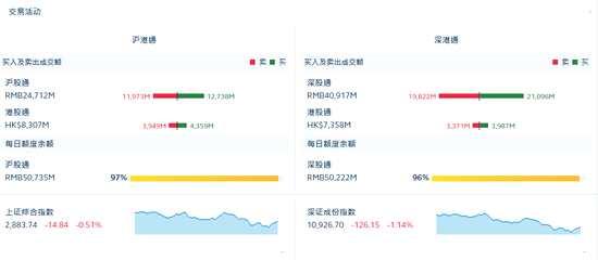 收評:北向資金凈流入20.39億元 滬股通凈流入7.65億