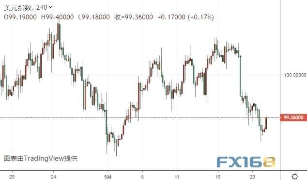 """美聯儲""""三巨頭""""來襲 機構:美元指數可能還有近100點大跌空間"""