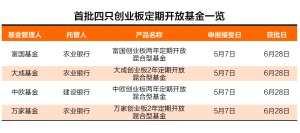 首批四只创业板定开混合基金获批 可参与创业板战略配售