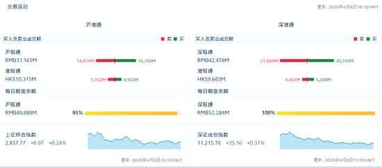 港股通(沪)净流出3.89亿 港股通(深)净流入8.77亿