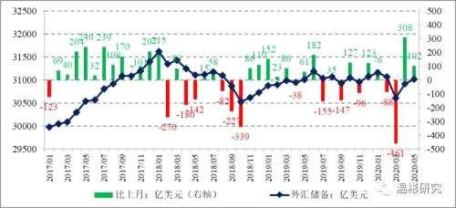 温彬:外储规模实现两连升 ——2020年5月外汇储备数据点评