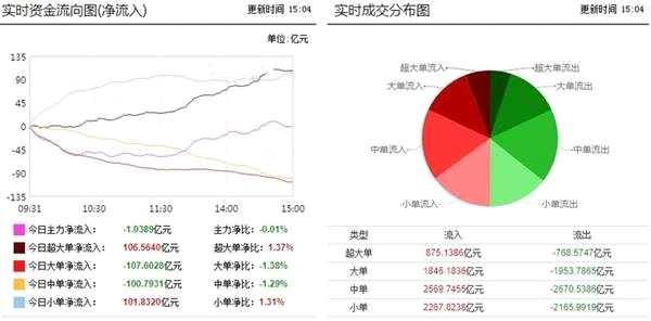 市场震荡攀升迎反弹 券商独获48亿净买入!