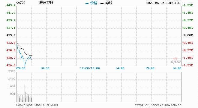 騰訊跌近1% 總裁劉熾平再減持套現2.5億元