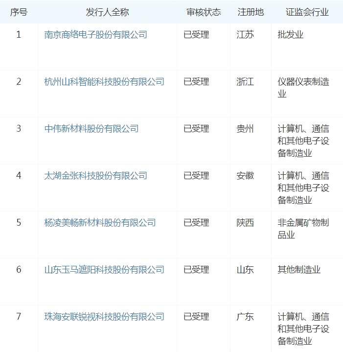 创业板试点注册制第三批受理名单出炉 7家公司获受理