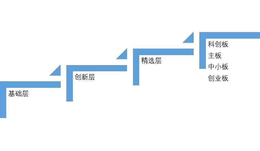 文学社简评:为新三板转板制度点赞!