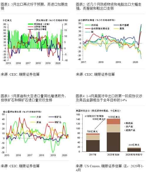 汪涛:5月出口增长再次超预期