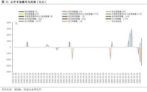 靳毅:跨月后资金利率下行 债市大幅调整