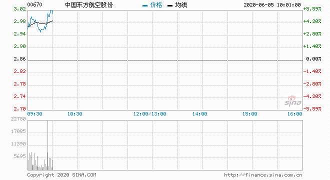 航空股集體高開 東方航空上升4%中國國航漲逾3%