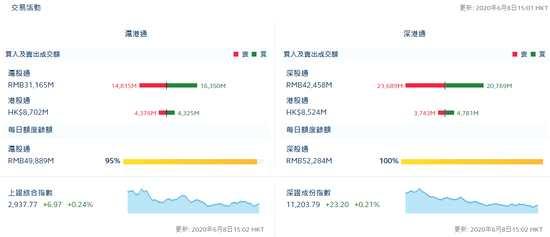 收评:北向资金净买入6.15亿元 沪股通净流入15.35亿元