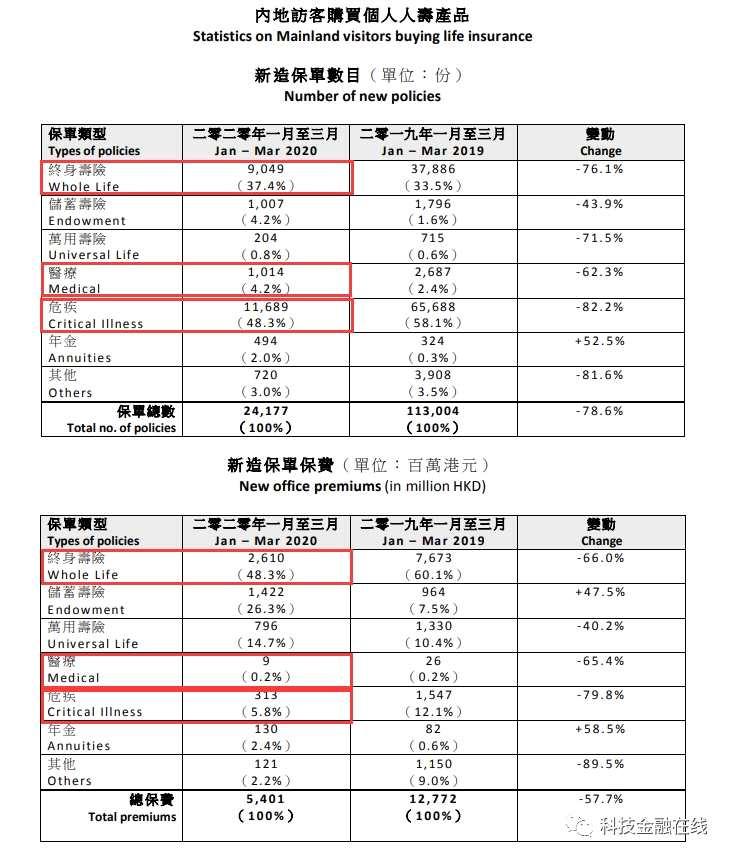 内地客户去香港买保险热情急剧下降 一季度新保单保费暴跌58%