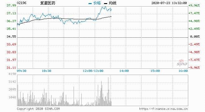 快訊:醫藥股午后漲幅擴大 復星醫藥A股漲停H股大漲近10%