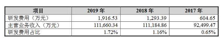 雅创电子创业板获受理:2019年研发费用占营收的1.72%