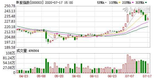 今日滬深B股市場收盤:B股指數上漲1.35% 成份B指漲0.1%