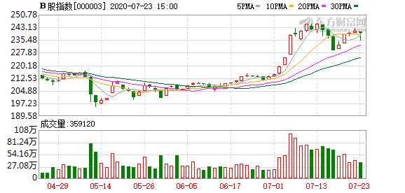 今日滬深B股市場收跌:B股指數下跌0.64% 成份B指跌0.74%