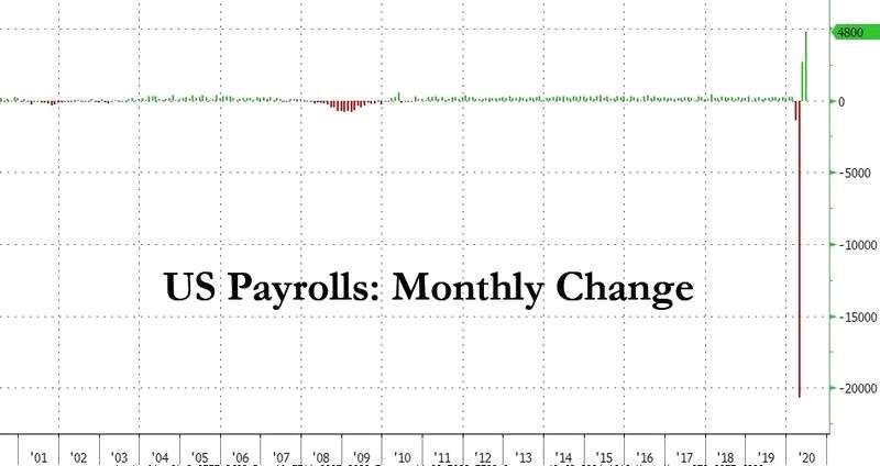 又是意外?美國6月非農就業增加480萬、創紀錄高位 市場短線巨震:黃金三分鐘成交超10億美元