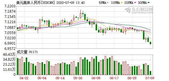 7月9日人民币兑美元中间价调升122个基点