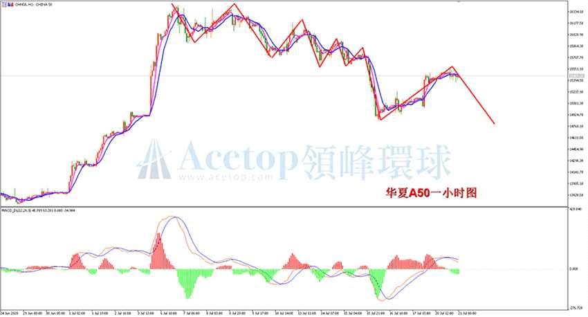 領峰環球:股指評論 美國股市驚現爆漲 謹防高位出現閃崩