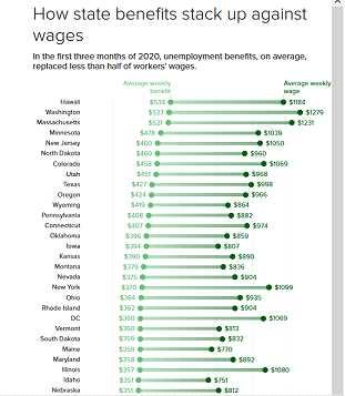 失業救濟正抑制勞動力重返崗位?美國民主恐面臨長達4周的救濟空窗期