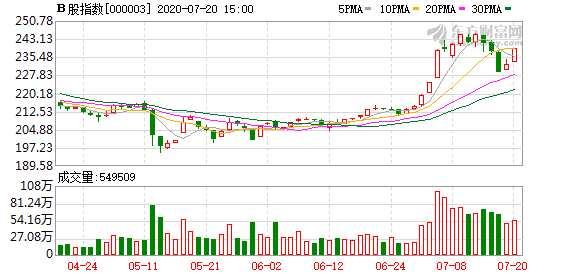 今日滬深B股市場收漲:B股指數上漲2.91% 成份B指漲2.07%