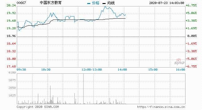 東方教育升近6%破頂 報20.05港元
