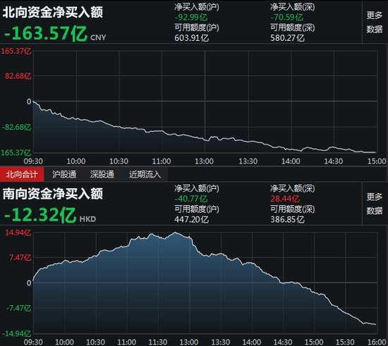南向资金净流出12.32亿元 港股通(沪)净流出40.77亿元