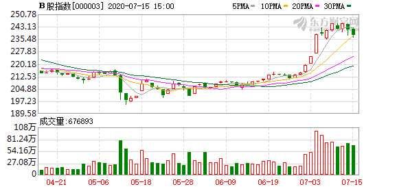 今日滬深B股市場收盤:B股指數下跌1.48% 成份B指跌1.90%
