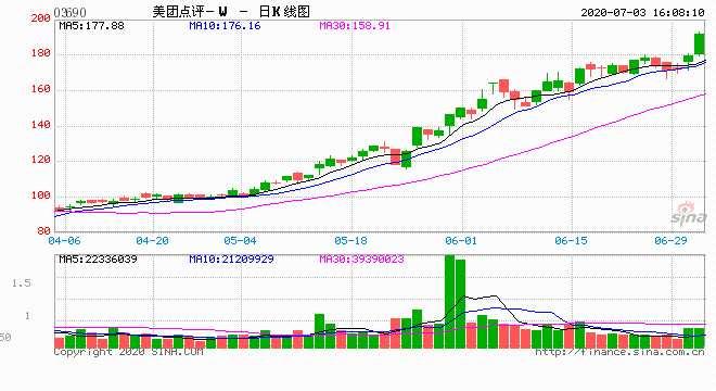 王慧文兩度減持美團點評 分別套現2.74億、1.72億港元