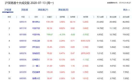 北向资金净流入68.5亿元 贵州茅台获净买入5.2亿元