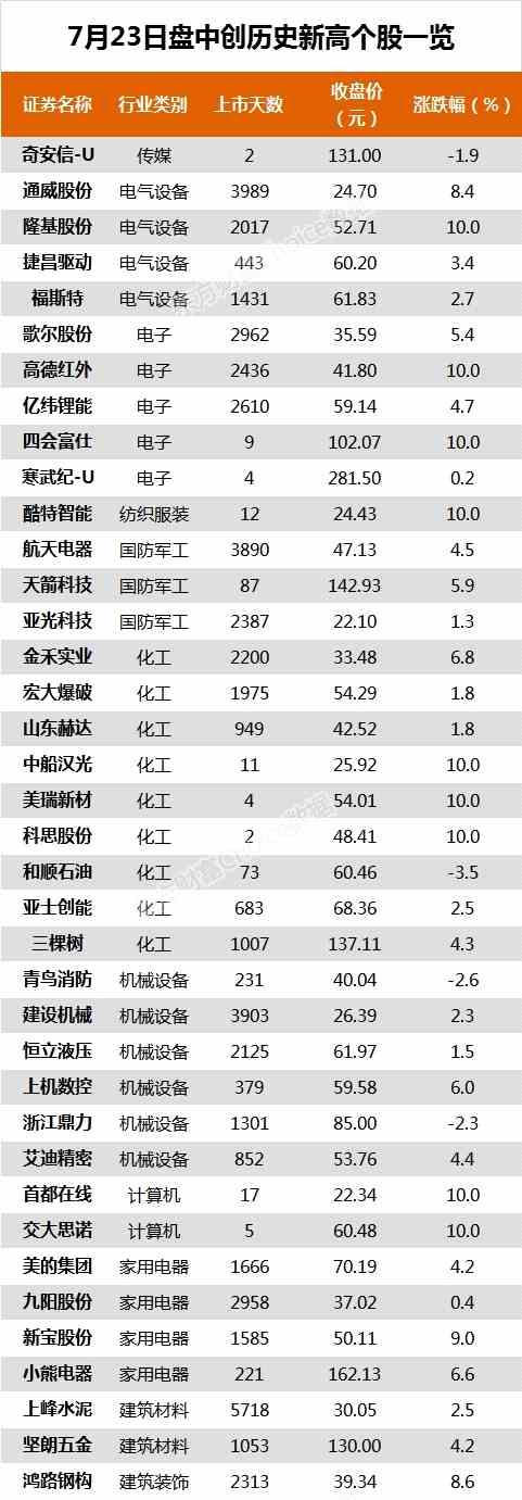 沪指跌0.24% 亿纬锂能、九阳股份等77只个股盘中股价创历史新高
