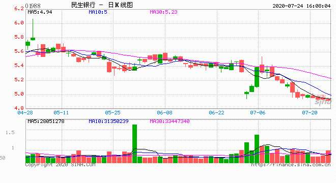 刘永好耗资1.2亿连续5日增持民生银行H股 最新持股1.89%